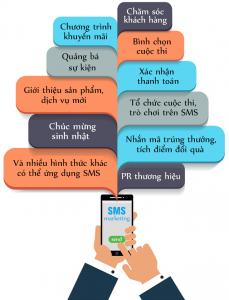SMS marketing chuyên nghiệp với những lưu ý cần nắm