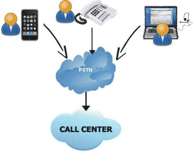 Tính năng nổi bật của call center tối ưu hóa các dịch vụ và tiết kiệm chi phí nguồn nhân lực
