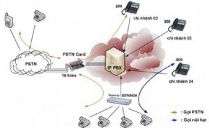 VoIP-so-huu-nhieu-tinh-nang