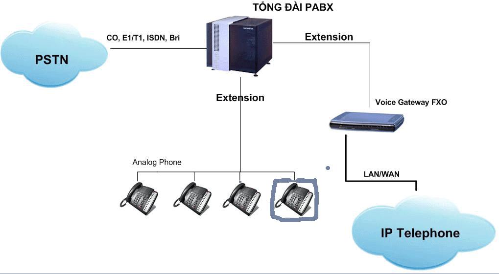 Giao thức kết nối tổng đài IP PBX