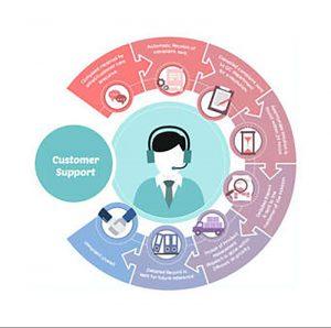 Một chiến lược chăm sóc khách hàng hiệu quả phải mang lại những điều sau