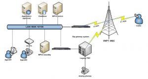 Một số vấn đề cần lưu ý để xây dựng hệ thống call hoàn hảo