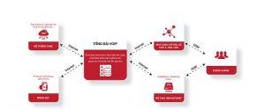 Phần mềm quản lý Telesale