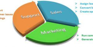 ứng dụng CRM phân bố rõ ràng các mục để doanh nghiệp dễ dàng quản lý