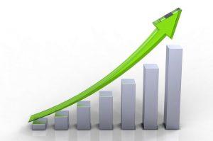 Giúp doanh nghiệp đạt mức lợi nhuận cao hơn