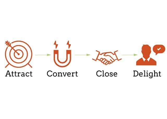 Inbound Marketing - Close - Chốt