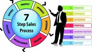 Kỹ năng bán hàng và giới thiệu sản phẩm