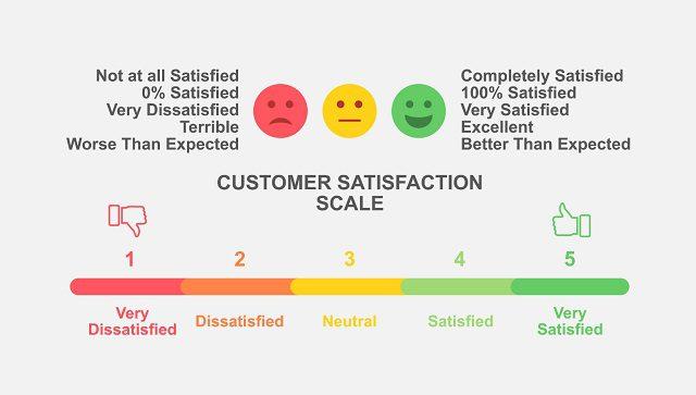 Khảo sát mức độ hài lòng của khách hàng thông qua chỉ số CSAT