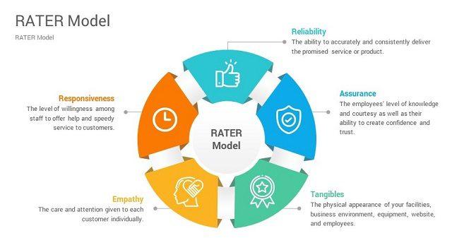 Mô hình RATER trong KPI mẫu dành cho bộ phận CSKH