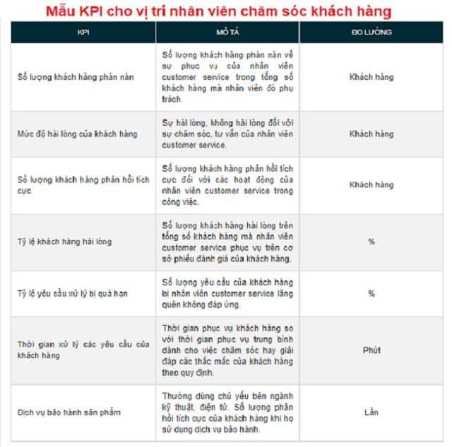 Thu thập và tổng hợp dữ liệu KPI chăm sóc khách hàng
